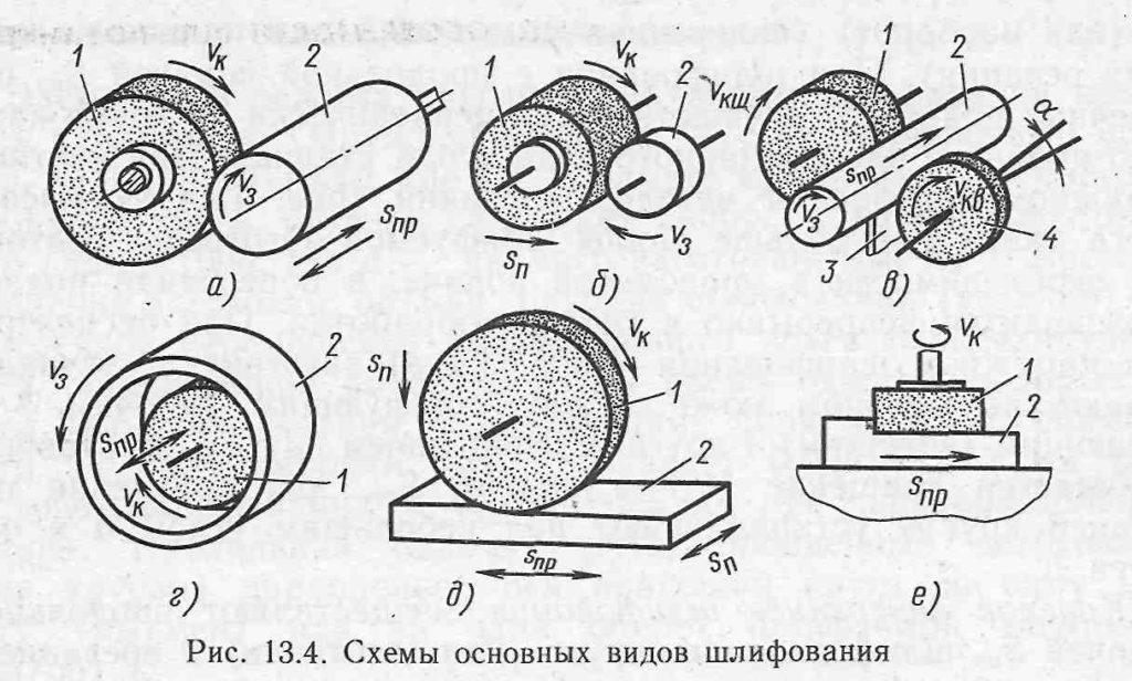 osnovnye-vidy-shlifovaniya-metallicheskih-poverhnostej