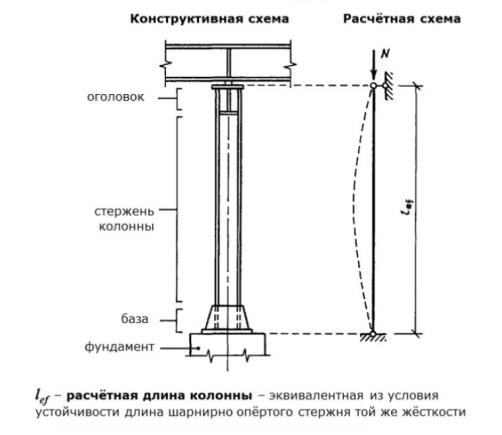 osnovnye-ehlementy-metallicheskoj-kolonny